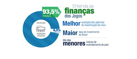 Prefeito apresenta balanço das finanças municipais e contas dos Jogos Rio 2016