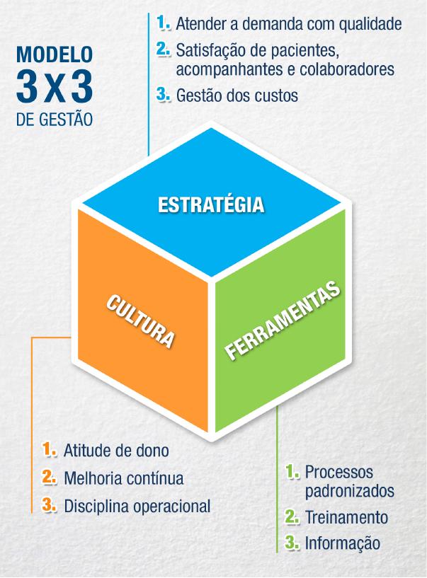 Modelo de Gestão da RioSaúde